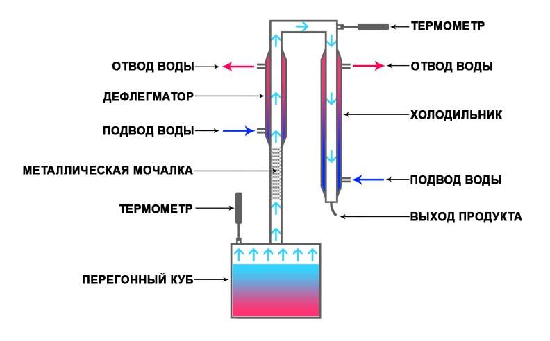 схема бражной колонны - БК