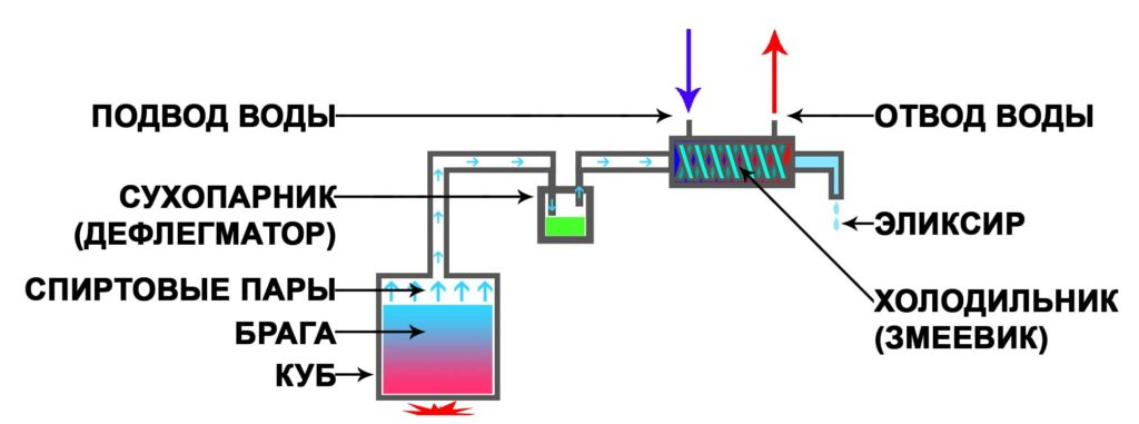 схема самогонного аппарата с сухопарником